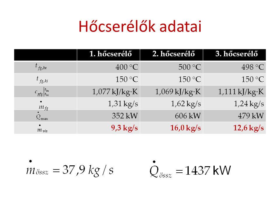 Hőcserélők adatai 1. hőcserélő2. hőcserélő3. hőcserélő 400 °C500 °C498 °C 150 °C 1,077 kJ/kg·K1,069 kJ/kg·K1,111 kJ/kg·K 1,31 kg/s1,62 kg/s1,24 kg/s 3