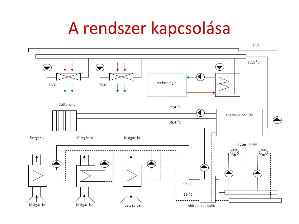 A rendszer kapcsolása hűtőtorony füstgáz be füstgáz ki hidraulikus váltó fűtés, HMV 7 °C 12,5 °C 29,4 °C 38,4 °C 95 °C 86 °C abszorpcióshűtő technológ