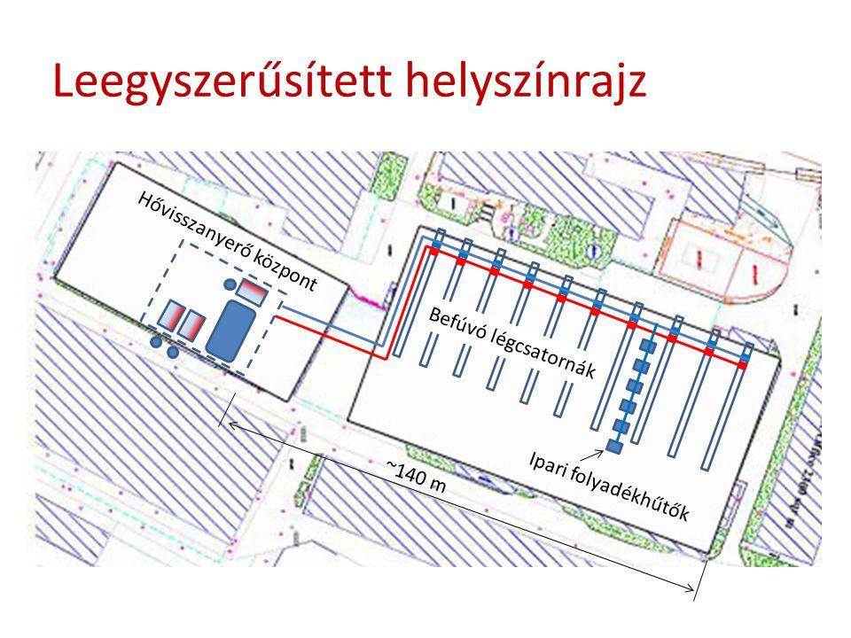 Leegyszerűsített helyszínrajz ~140 m Ipari folyadékhűtők Befúvó légcsatornák Hővisszanyerő központ