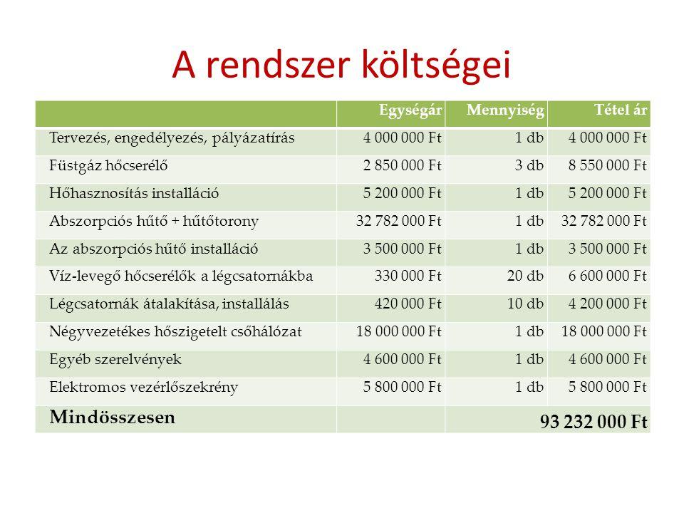 A rendszer költségei EgységárMennyiségTétel ár Tervezés, engedélyezés, pályázatírás4 000 000 Ft1 db4 000 000 Ft Füstgáz hőcserélő2 850 000 Ft3 db8 550