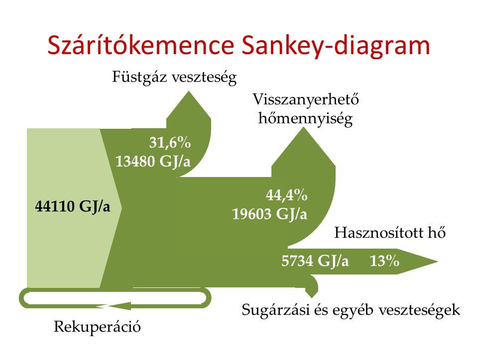 Szárítókemence Sankey-diagram 44110 GJ/a 31,6% 13480 GJ/a 44,4% 19603 GJ/a 5734 GJ/a 13% Füstgáz veszteség Visszanyerhető hőmennyiség Hasznosított hő