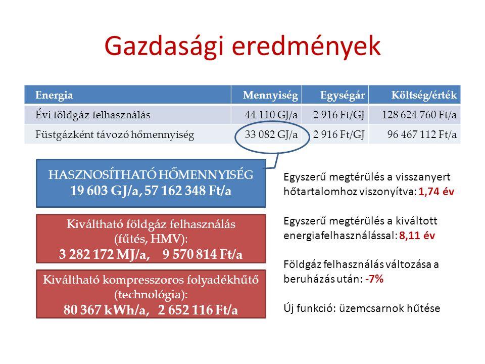 Gazdasági eredmények EnergiaMennyiségEgységárKöltség/érték Évi földgáz felhasználás44 110 GJ/a2 916 Ft/GJ128 624 760 Ft/a Füstgázként távozó hőmennyis
