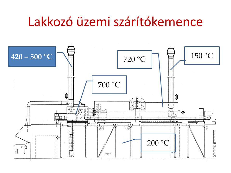 Lakkozó üzemi szárítókemence 420 – 500 °C 720 °C 700 °C 150 °C 200 °C