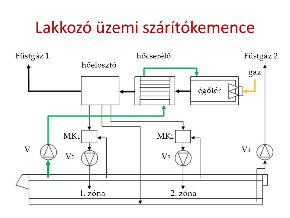 Lakkozó üzemi szárítókemence V1V1 V2V2 V3V3 V4V4 Füstgáz 1Füstgáz 2 hőelosztó hőcserélő égőtér gáz MK 1 MK 2 1. zóna2. zóna