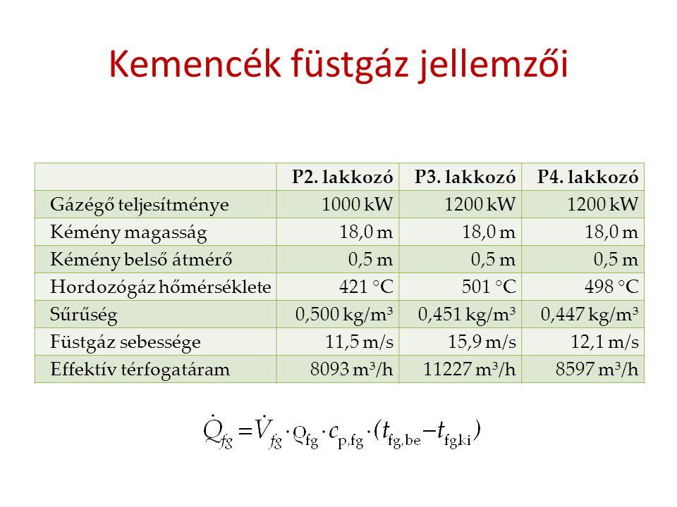 Kemencék füstgáz jellemzői P2. lakkozóP3. lakkozóP4. lakkozó Gázégő teljesítménye1000 kW1200 kW Kémény magasság18,0 m Kémény belső átmérő0,5 m Hordozó