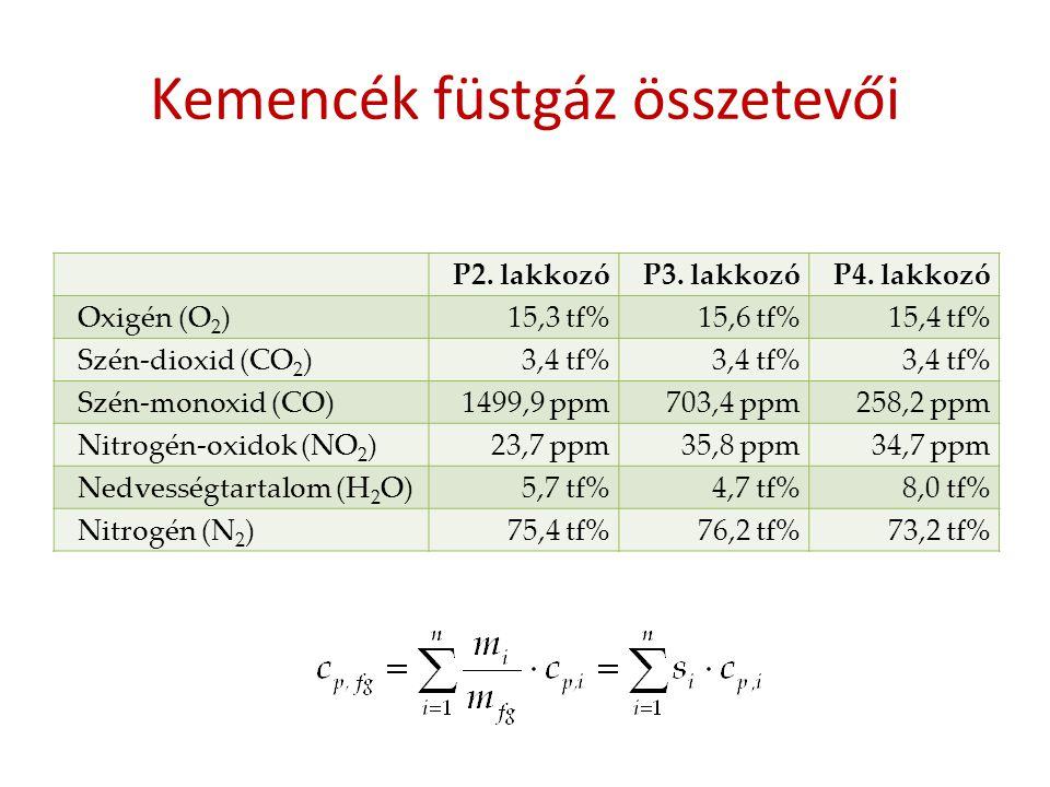 Kemencék füstgáz összetevői P2. lakkozóP3. lakkozóP4. lakkozó Oxigén (O 2 )15,3 tf%15,6 tf%15,4 tf% Szén-dioxid (CO 2 )3,4 tf% Szén-monoxid (CO)1499,9
