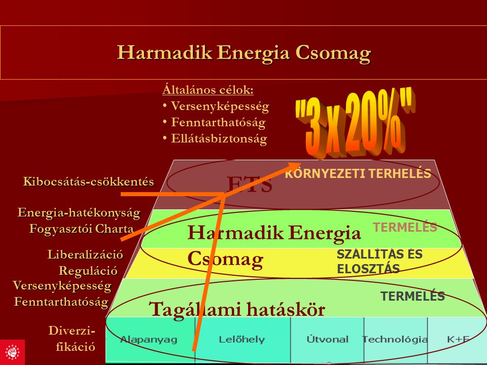 Harmadik Energia Csomag Általános célok: Versenyképesség Fenntarthatóság Ellátásbiztonság Diverzi- fikáció VersenyképességFenntarthatóság Liberalizáci