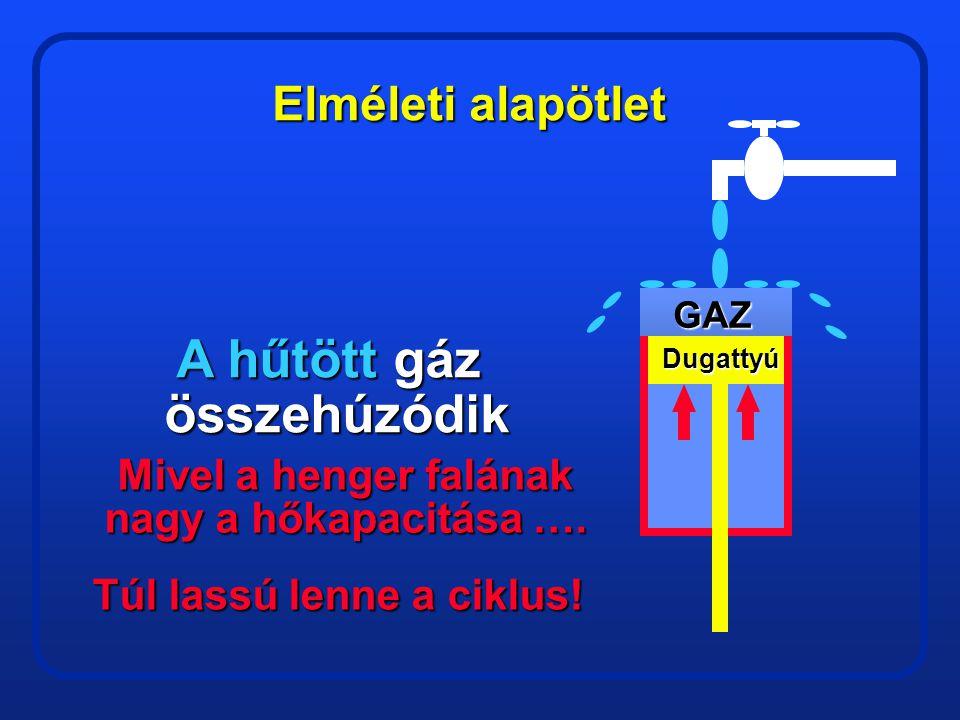 Elméleti alapötlet GAS Piston A forró Gáz Tágul Folyamatosfűtés GÁZ Dugattyú Az első ütem végén, ha a dugattyú leér az alsó holtpontra, a hengert viss
