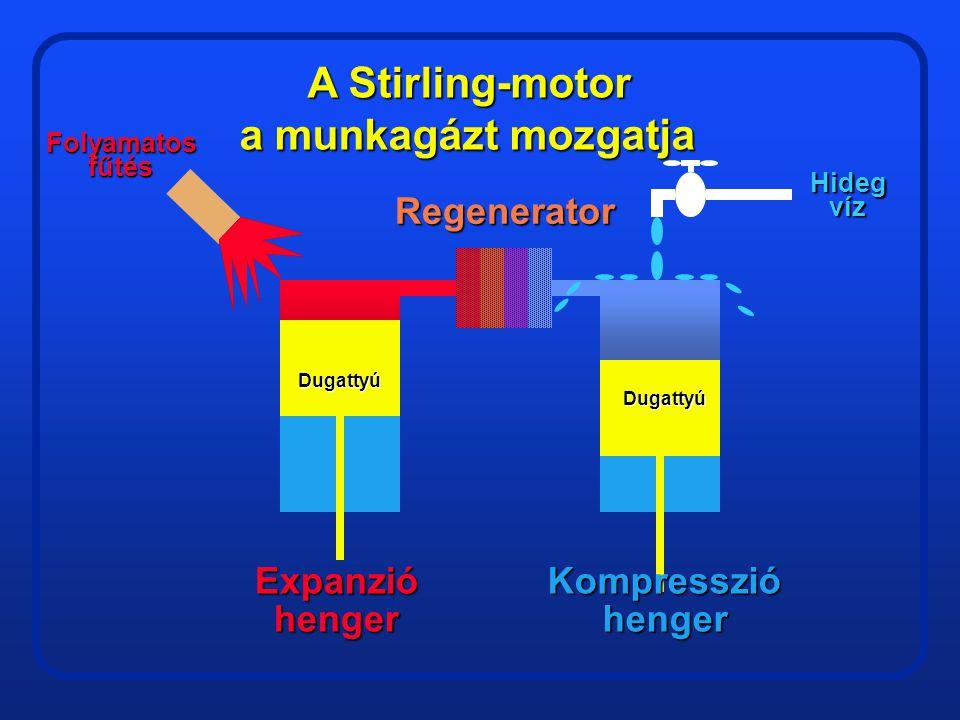 Elméleti alapötlet A hűtött gáz összehúzódik GAZ Dugattyú Mivel a henger falának nagy a hőkapacitása …. Túl lassú lenne a ciklus!