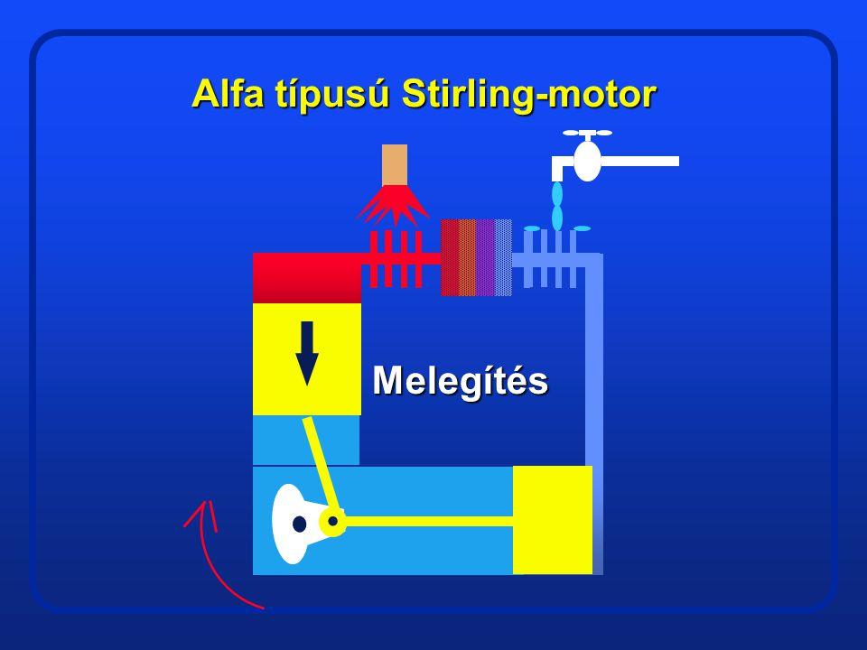 Alfa típusú Stirling-motor Sűrítés