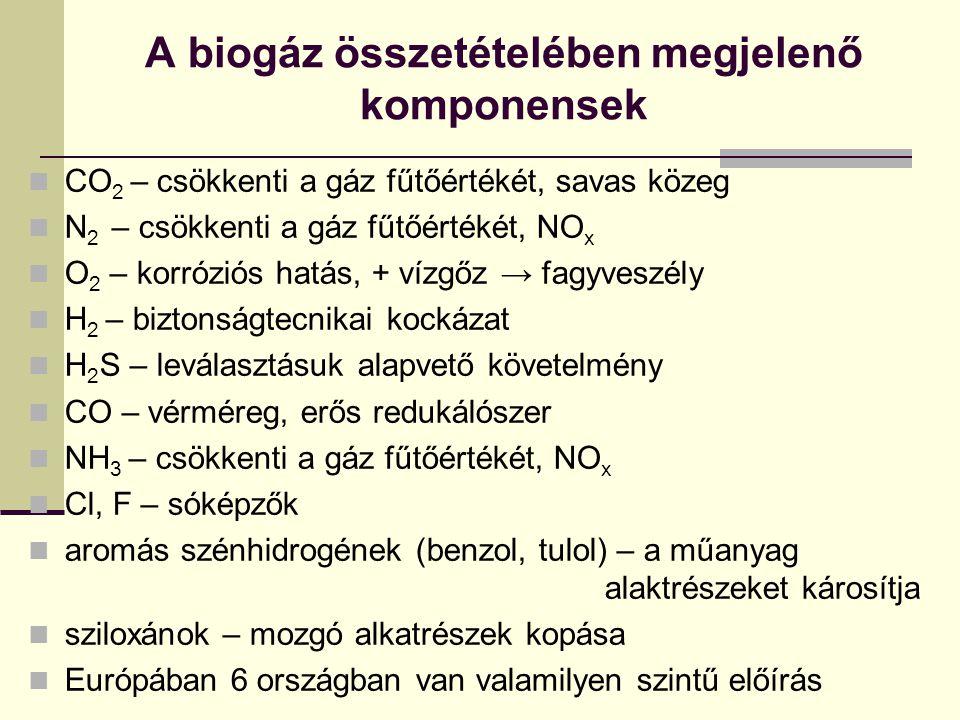 A biogáz összetételében megjelenő komponensek CO 2 – csökkenti a gáz fűtőértékét, savas közeg N 2 – csökkenti a gáz fűtőértékét, NO x O 2 – korróziós