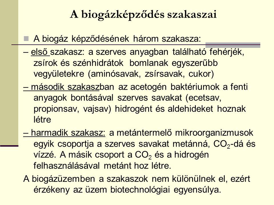A biogáz összetételében megjelenő komponensek CO 2 – csökkenti a gáz fűtőértékét, savas közeg N 2 – csökkenti a gáz fűtőértékét, NO x O 2 – korróziós hatás, + vízgőz → fagyveszély H 2 – biztonságtecnikai kockázat H 2 S – leválasztásuk alapvető követelmény CO – vérméreg, erős redukálószer NH 3 – csökkenti a gáz fűtőértékét, NO x Cl, F – sóképzők aromás szénhidrogének (benzol, tulol) – a műanyag alaktrészeket károsítja sziloxánok – mozgó alkatrészek kopása Európában 6 országban van valamilyen szintű előírás