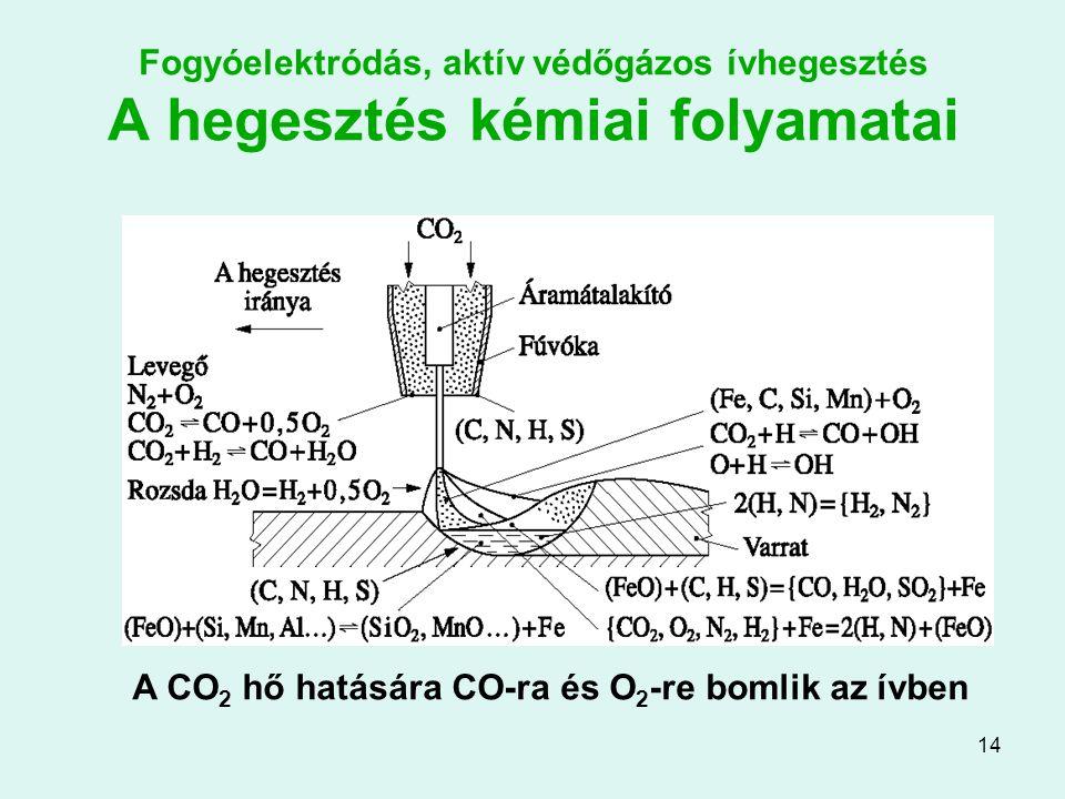 14 Fogyóelektródás, aktív védőgázos ívhegesztés A hegesztés kémiai folyamatai A CO 2 hő hatására CO-ra és O 2 -re bomlik az ívben