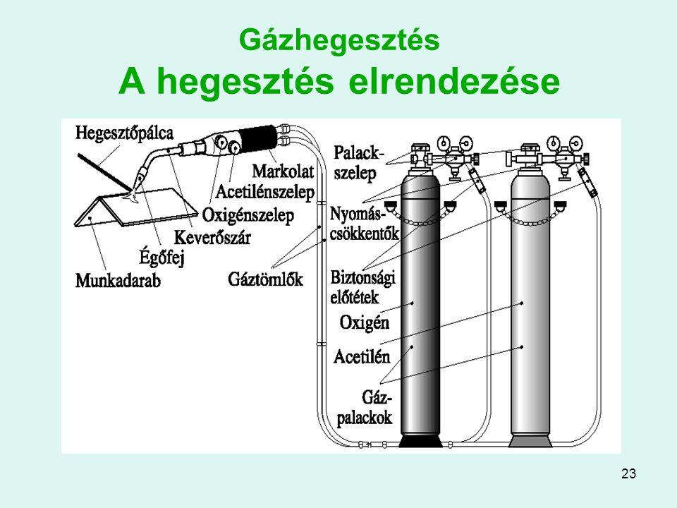 23 Gázhegesztés A hegesztés elrendezése