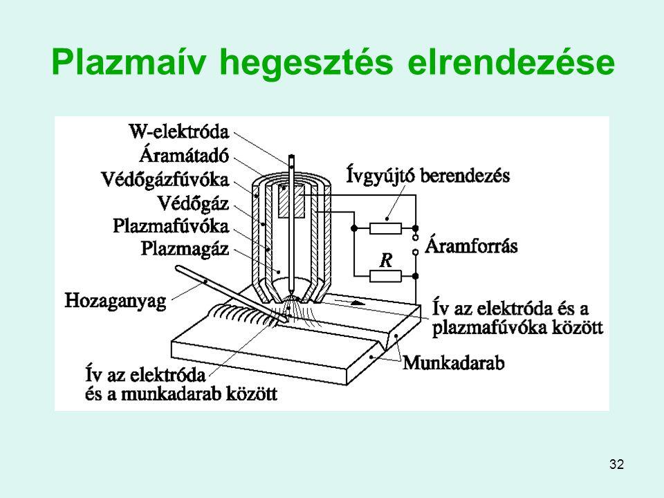 32 Plazmaív hegesztés elrendezése