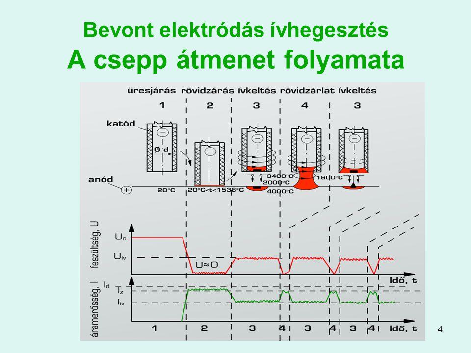 5 Bevont elektródás ívhegesztés Anyagok Elektróda: –A hegesztendő anyagtól függően lehet acél, réz, alumínium –Huzal méretek: Ø 2…5 mm; L 250…450 mm –Bevonat: ívstabilizáló, védőgáz- és salakképző, ötvöző anyagokat tartalmaz Salak: –A bevonatból és a huzalból keletkezik –Védi a varrat felületét