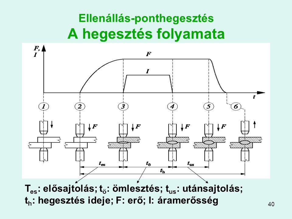 40 Ellenállás-ponthegesztés A hegesztés folyamata T es : elősajtolás; t ö : ömlesztés; t us : utánsajtolás; t h : hegesztés ideje; F: erő; I: áramerős