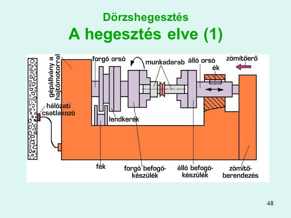 48 Dörzshegesztés A hegesztés elve (1)