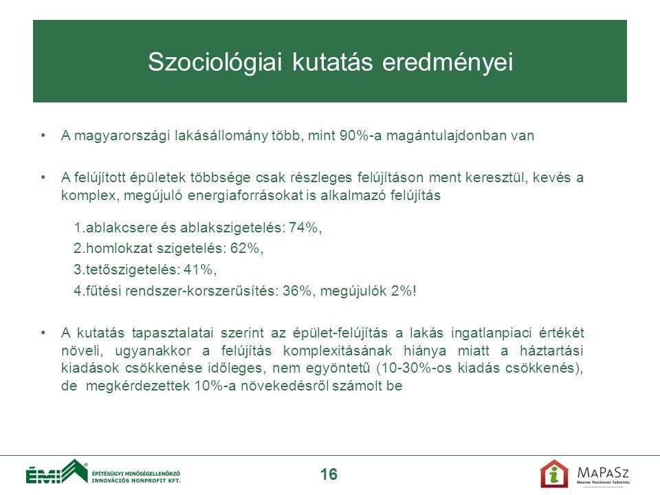 A magyarországi lakásállomány több, mint 90%-a magántulajdonban van A felújított épületek többsége csak részleges felújításon ment keresztül, kevés a