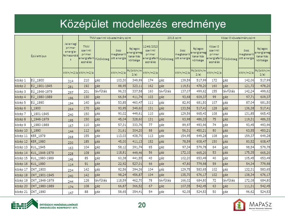 20 Középület modellezés eredménye Épülettípus Jelenlegi primer energia- felhasználá s TNM szerinti követelmény szint2015 szintKözel 0 követelmény szin