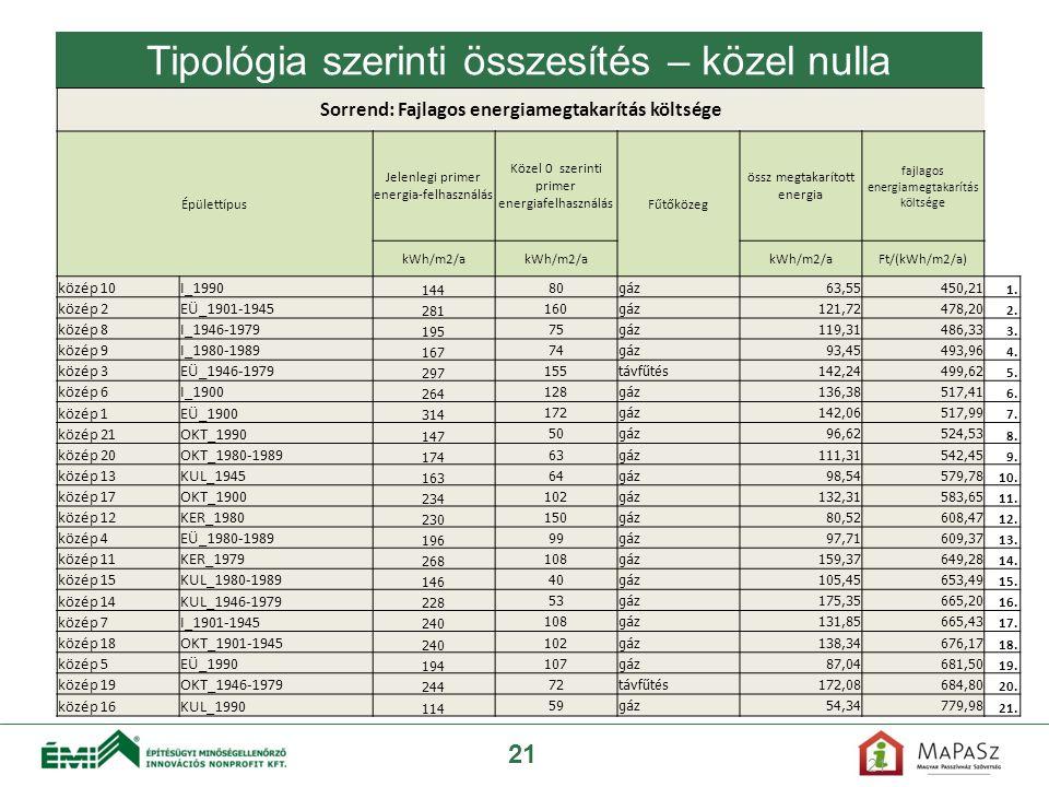 21 Sorrend: Fajlagos energiamegtakarítás költsége Épülettípus Jelenlegi primer energia-felhasználás Közel 0 szerinti primer energiafelhasználás Fűtőkö