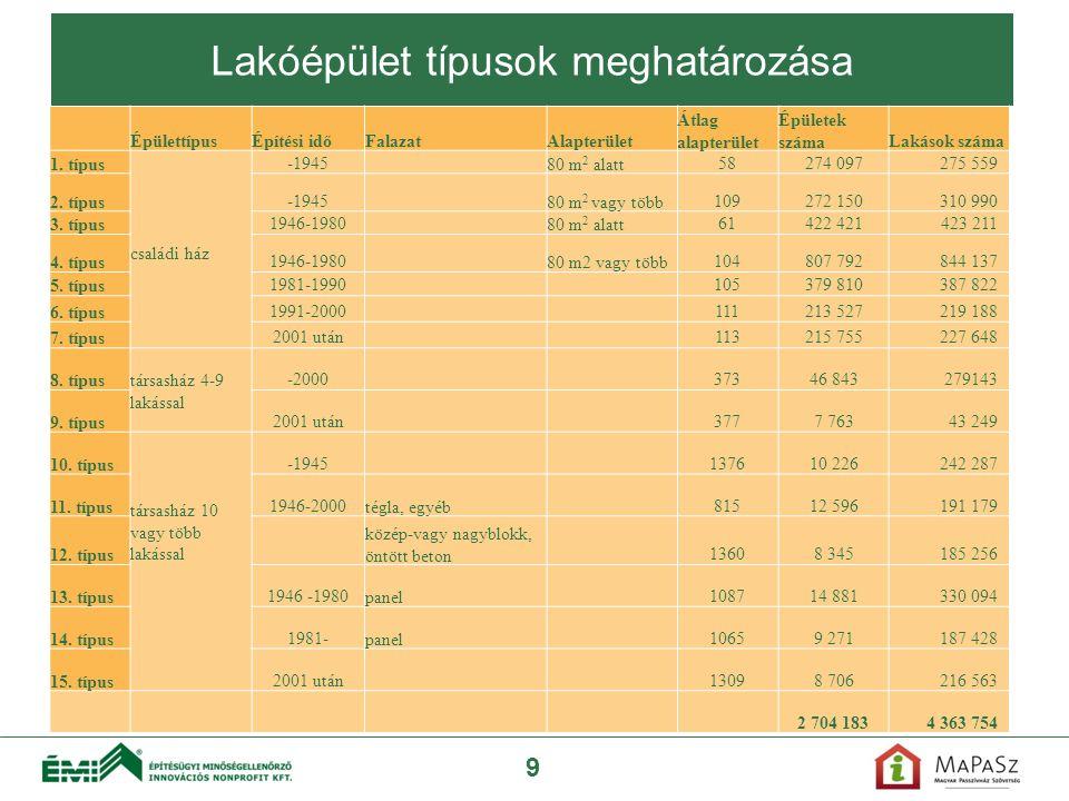 Meglévő állapot Lakóépület típusok meghatározása 9 ÉpülettípusÉpítési időFalazatAlapterület Átlag alapterület Épületek számaLakások száma 1. típus csa