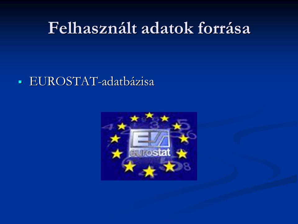 Felhasznált adatok forrása  EUROSTAT-adatbázisa