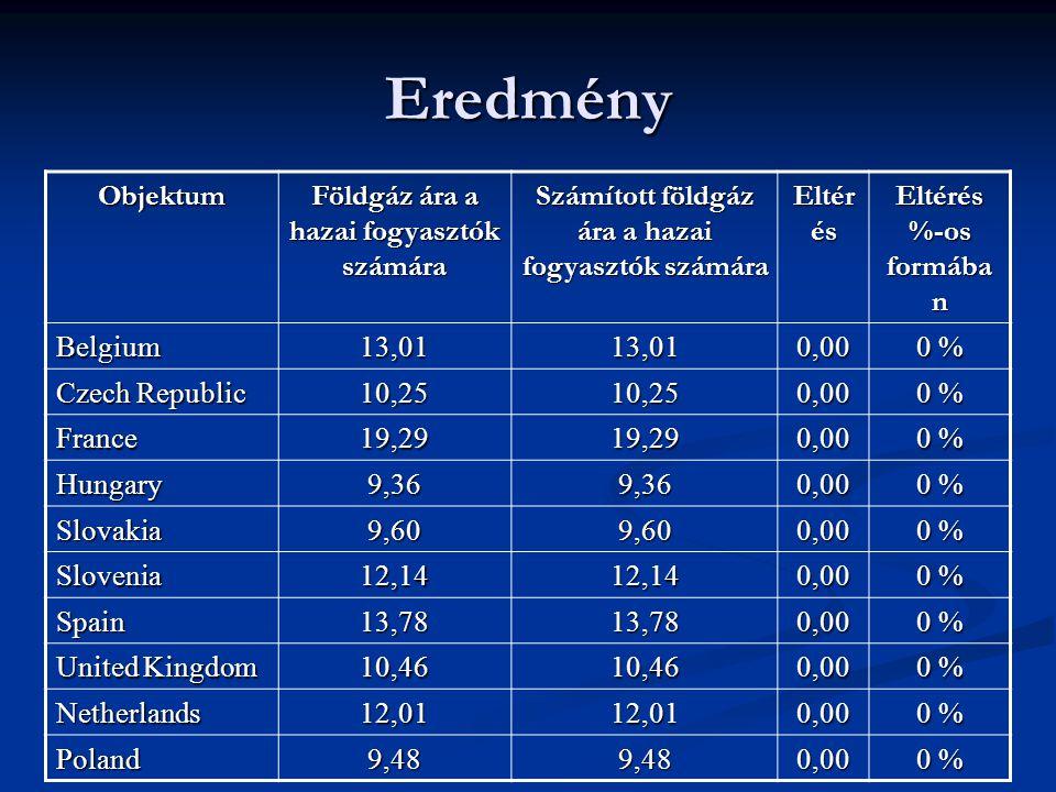 Eredmény Objektum Földgáz ára a hazai fogyasztók számára Számított földgáz ára a hazai fogyasztók számára Eltér és Eltérés %-os formába n Belgium13,0113,010,00 0 % Czech Republic 10,2510,250,00 0 % France19,2919,290,00 Hungary9,369,360,00 Slovakia9,609,600,00 Slovenia12,1412,140,00 Spain13,7813,780,00 United Kingdom 10,4610,460,00 0 % Netherlands12,0112,010,00 Poland9,489,480,00