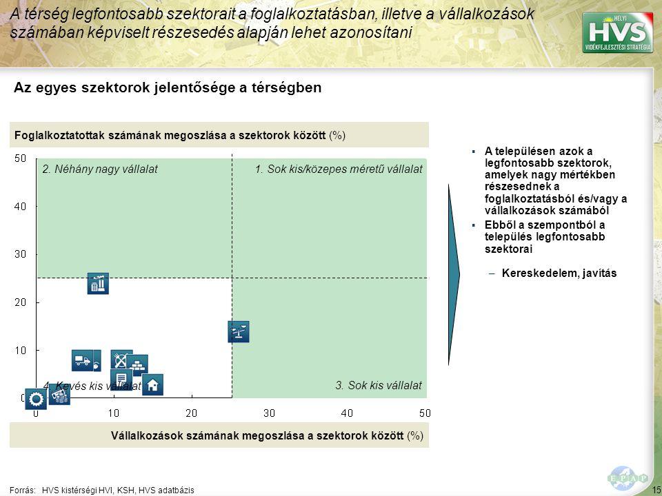 15 Forrás:HVS kistérségi HVI, KSH, HVS adatbázis Az egyes szektorok jelentősége a térségben A térség legfontosabb szektorait a foglalkoztatásban, illetve a vállalkozások számában képviselt részesedés alapján lehet azonosítani Foglalkoztatottak számának megoszlása a szektorok között (%) Vállalkozások számának megoszlása a szektorok között (%) ▪A településen azok a legfontosabb szektorok, amelyek nagy mértékben részesednek a foglalkoztatásból és/vagy a vállalkozások számából ▪Ebből a szempontból a település legfontosabb szektorai –Kereskedelem, javítás 1.
