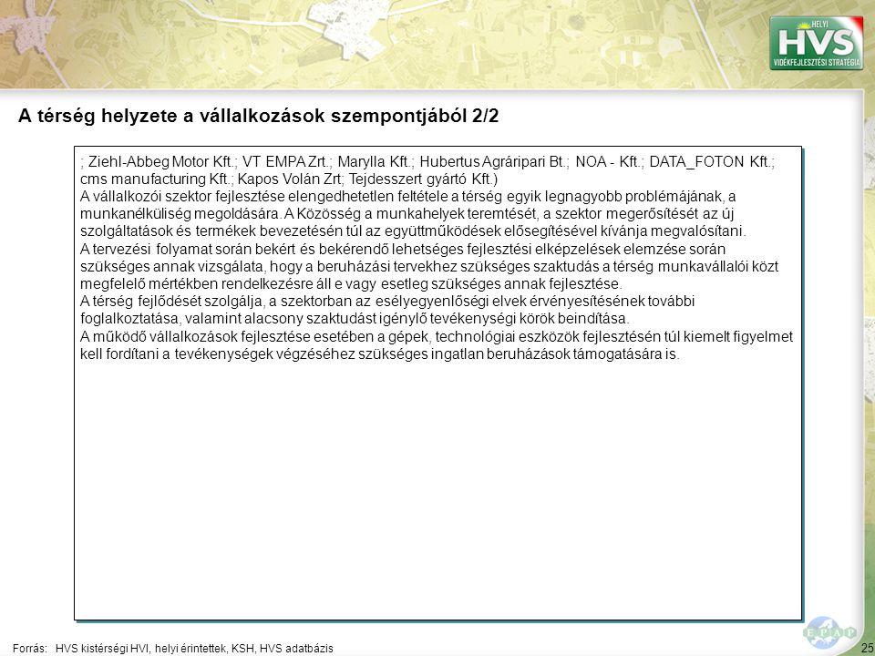 25 ; Ziehl-Abbeg Motor Kft.; VT EMPA Zrt.; Marylla Kft.; Hubertus Agráripari Bt.; NOA - Kft.; DATA_FOTON Kft.; cms manufacturing Kft.; Kapos Volán Zrt; Tejdesszert gyártó Kft.) A vállalkozói szektor fejlesztése elengedhetetlen feltétele a térség egyik legnagyobb problémájának, a munkanélküliség megoldására.