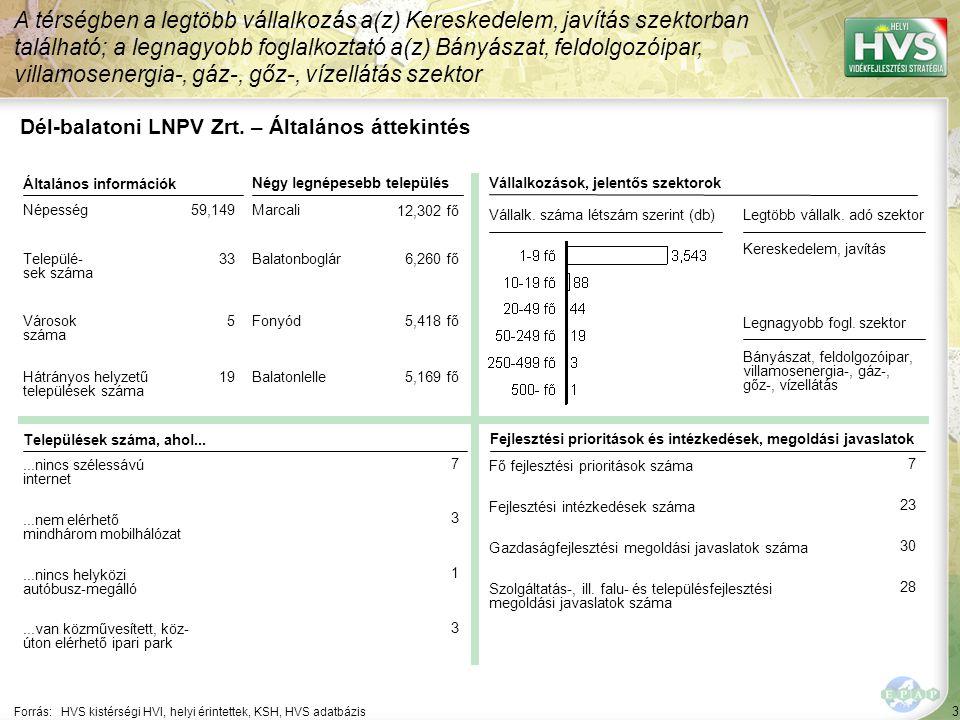 4 Forrás: HVS kistérségi HVI, helyi érintettek, KSH, HVS adatbázis A legtöbb forrás – 29,550,656 EUR – a Leader komplex projekt jogcímhez lett rendelve Dél-balatoni LNPV Zrt.