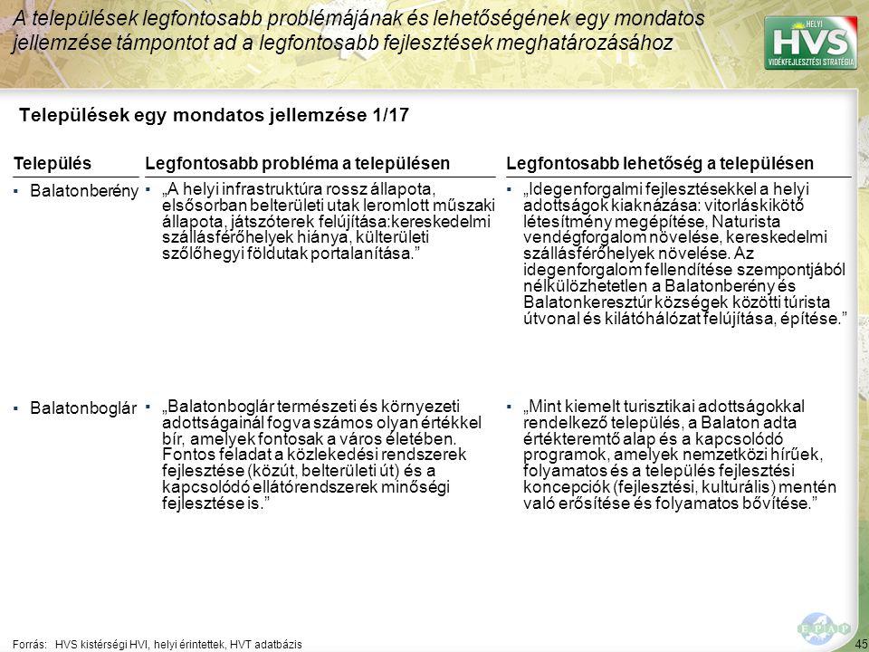 """45 Települések egy mondatos jellemzése 1/17 A települések legfontosabb problémájának és lehetőségének egy mondatos jellemzése támpontot ad a legfontosabb fejlesztések meghatározásához Forrás:HVS kistérségi HVI, helyi érintettek, HVT adatbázis TelepülésLegfontosabb probléma a településen ▪Balatonberény ▪""""A helyi infrastruktúra rossz állapota, elsősorban belterületi utak leromlott műszaki állapota, játszóterek felújítása:kereskedelmi szállásférőhelyek hiánya, külterületi szőlőhegyi földutak portalanítása. ▪Balatonboglár ▪""""Balatonboglár természeti és környezeti adottságainál fogva számos olyan értékkel bír, amelyek fontosak a város életében."""