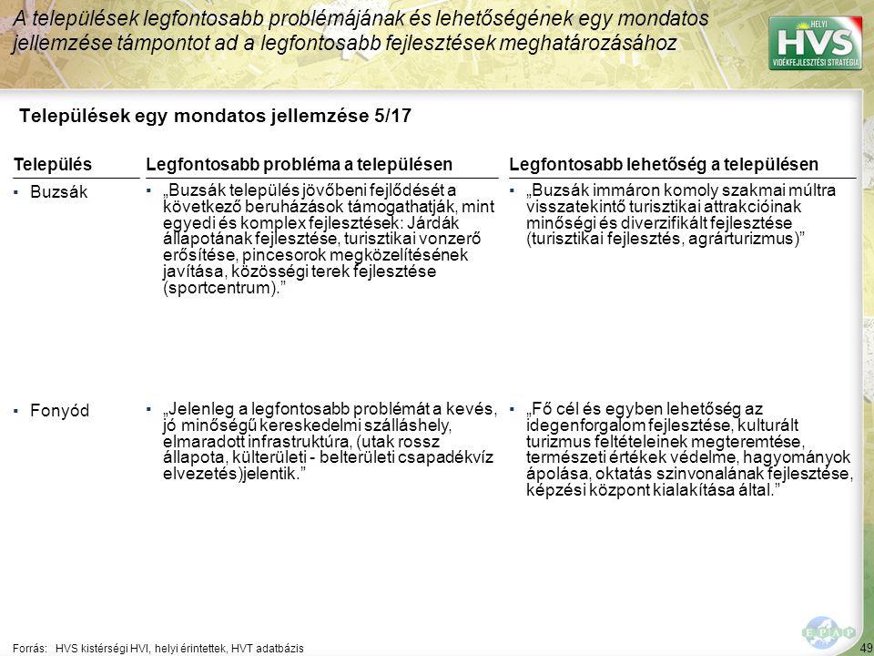 """49 Települések egy mondatos jellemzése 5/17 A települések legfontosabb problémájának és lehetőségének egy mondatos jellemzése támpontot ad a legfontosabb fejlesztések meghatározásához Forrás:HVS kistérségi HVI, helyi érintettek, HVT adatbázis TelepülésLegfontosabb probléma a településen ▪Buzsák ▪""""Buzsák település jövőbeni fejlődését a következő beruházások támogathatják, mint egyedi és komplex fejlesztések: Járdák állapotának fejlesztése, turisztikai vonzerő erősítése, pincesorok megközelítésének javítása, közösségi terek fejlesztése (sportcentrum). ▪Fonyód ▪""""Jelenleg a legfontosabb problémát a kevés, jó minőségű kereskedelmi szálláshely, elmaradott infrastruktúra, (utak rossz állapota, külterületi - belterületi csapadékvíz elvezetés)jelentik. Legfontosabb lehetőség a településen ▪""""Buzsák immáron komoly szakmai múltra visszatekintő turisztikai attrakcióinak minőségi és diverzifikált fejlesztése (turisztikai fejlesztés, agrárturizmus) ▪""""Fő cél és egyben lehetőség az idegenforgalom fejlesztése, kulturált turizmus feltételeinek megteremtése, természeti értékek védelme, hagyományok ápolása, oktatás szinvonalának fejlesztése, képzési központ kialakítása által."""