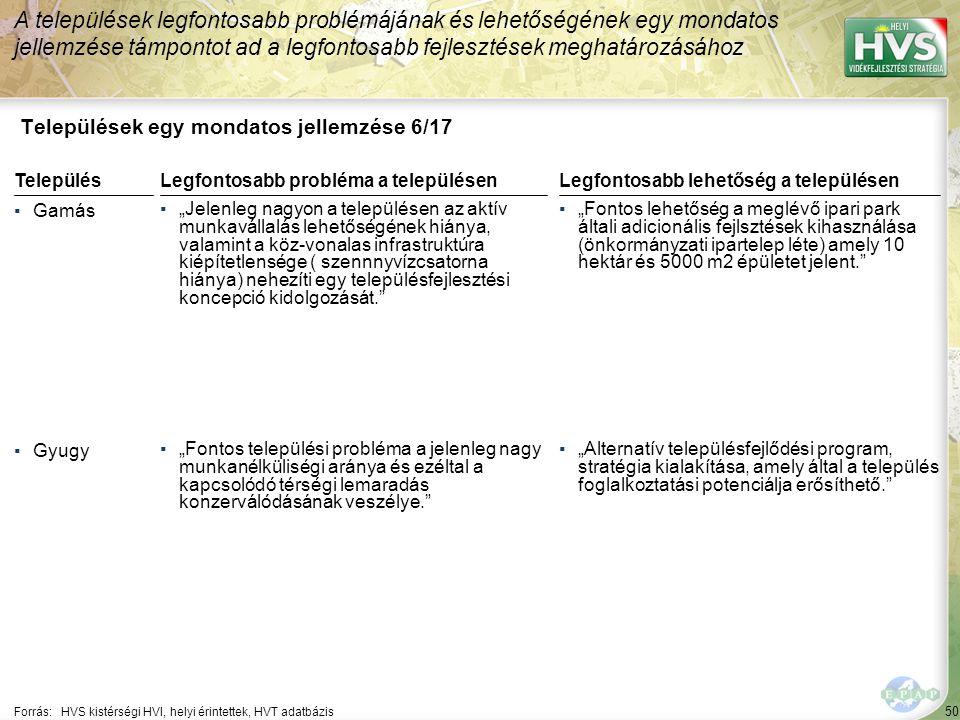 """50 Települések egy mondatos jellemzése 6/17 A települések legfontosabb problémájának és lehetőségének egy mondatos jellemzése támpontot ad a legfontosabb fejlesztések meghatározásához Forrás:HVS kistérségi HVI, helyi érintettek, HVT adatbázis TelepülésLegfontosabb probléma a településen ▪Gamás ▪""""Jelenleg nagyon a településen az aktív munkavállalás lehetőségének hiánya, valamint a köz-vonalas infrastruktúra kiépítetlensége ( szennnyvízcsatorna hiánya) nehezíti egy településfejlesztési koncepció kidolgozását. ▪Gyugy ▪""""Fontos települési probléma a jelenleg nagy munkanélküliségi aránya és ezéltal a kapcsolódó térségi lemaradás konzerválódásának veszélye. Legfontosabb lehetőség a településen ▪""""Fontos lehetőség a meglévő ipari park általi adicionális fejlsztések kihasználása (önkormányzati ipartelep léte) amely 10 hektár és 5000 m2 épületet jelent. ▪""""Alternatív településfejlődési program, stratégia kialakítása, amely által a település foglalkoztatási potenciálja erősíthető."""