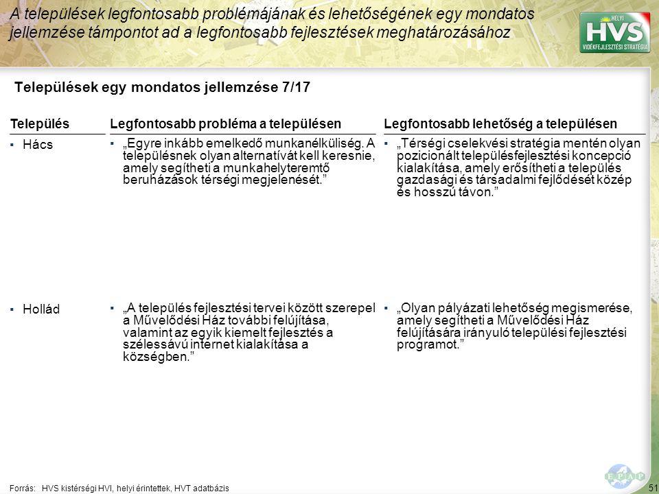 """51 Települések egy mondatos jellemzése 7/17 A települések legfontosabb problémájának és lehetőségének egy mondatos jellemzése támpontot ad a legfontosabb fejlesztések meghatározásához Forrás:HVS kistérségi HVI, helyi érintettek, HVT adatbázis TelepülésLegfontosabb probléma a településen ▪Hács ▪""""Egyre inkább emelkedő munkanélküliség."""