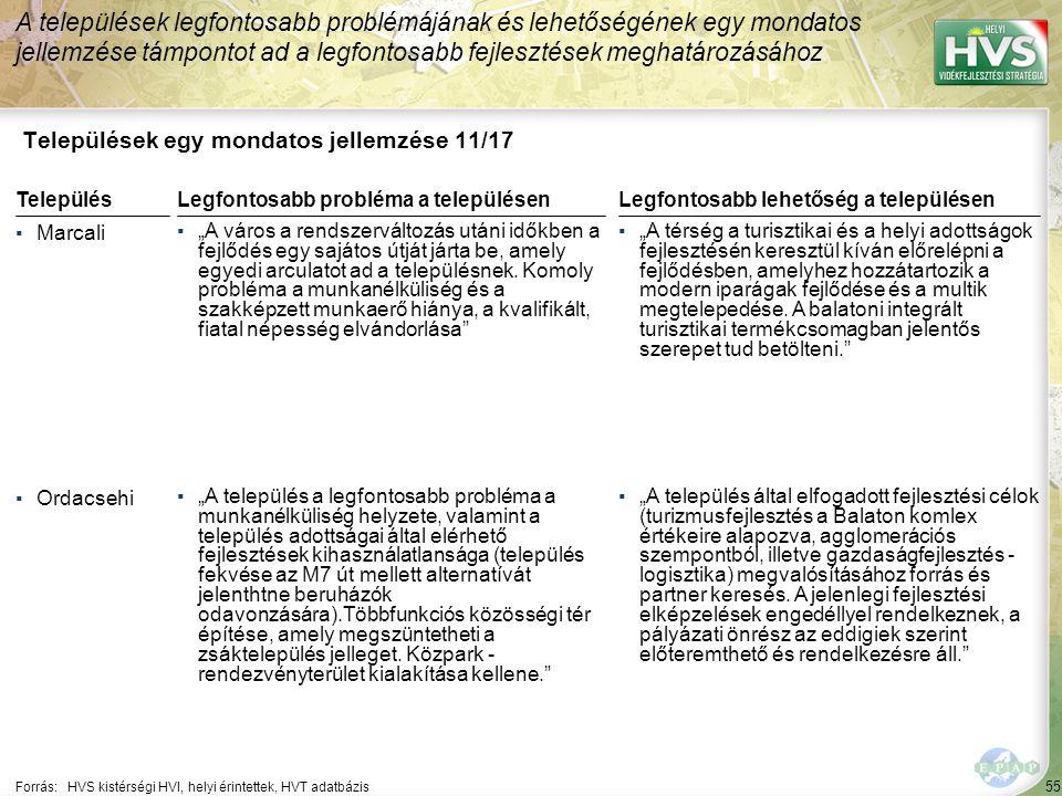 """55 Települések egy mondatos jellemzése 11/17 A települések legfontosabb problémájának és lehetőségének egy mondatos jellemzése támpontot ad a legfontosabb fejlesztések meghatározásához Forrás:HVS kistérségi HVI, helyi érintettek, HVT adatbázis TelepülésLegfontosabb probléma a településen ▪Marcali ▪""""A város a rendszerváltozás utáni időkben a fejlődés egy sajátos útját járta be, amely egyedi arculatot ad a településnek."""