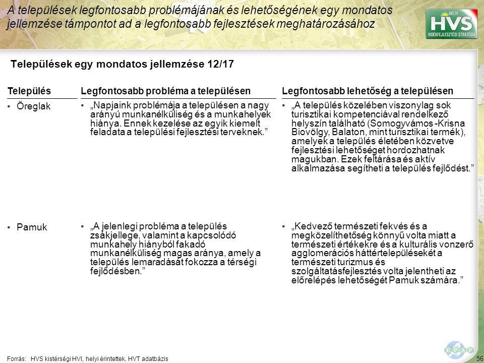 """56 Települések egy mondatos jellemzése 12/17 A települések legfontosabb problémájának és lehetőségének egy mondatos jellemzése támpontot ad a legfontosabb fejlesztések meghatározásához Forrás:HVS kistérségi HVI, helyi érintettek, HVT adatbázis TelepülésLegfontosabb probléma a településen ▪Öreglak ▪""""Napjaink problémája a településen a nagy arányú munkanélküliség és a munkahelyek hiánya."""