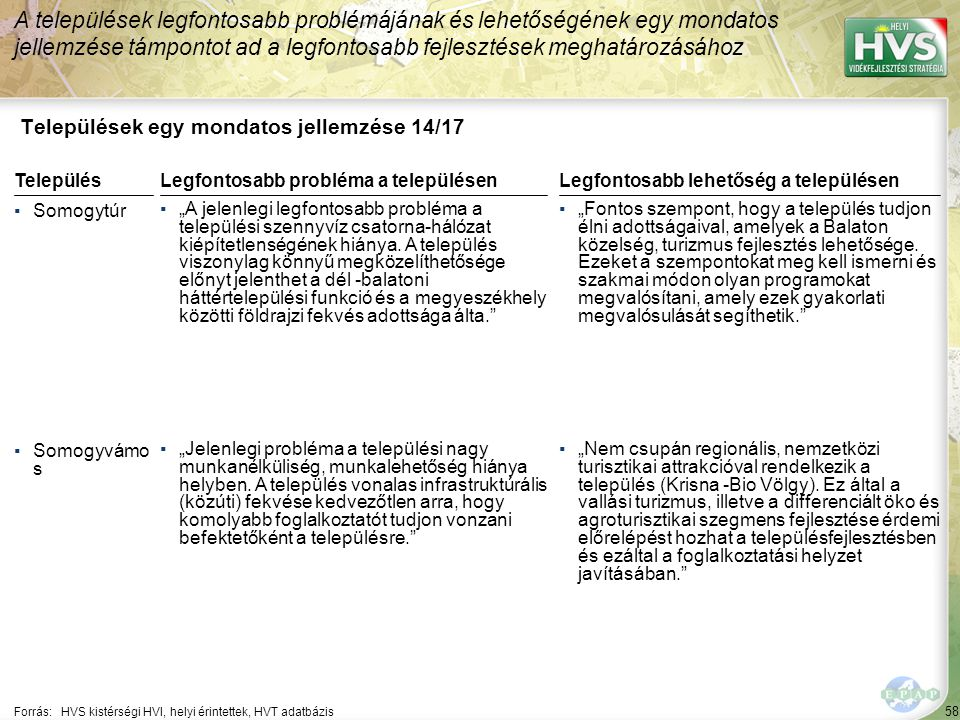 58 Települések egy mondatos jellemzése 14/17 A települések legfontosabb problémájának és lehetőségének egy mondatos jellemzése támpontot ad a legfonto