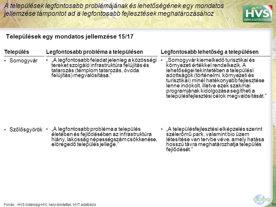 """59 Települések egy mondatos jellemzése 15/17 A települések legfontosabb problémájának és lehetőségének egy mondatos jellemzése támpontot ad a legfontosabb fejlesztések meghatározásához Forrás:HVS kistérségi HVI, helyi érintettek, HVT adatbázis TelepülésLegfontosabb probléma a településen ▪Somogyvár ▪""""A legfontosabb feladat jelenleg a közösségi tereket szolgáló infrastruktúra felújítás és tatarozás (templom tatarozás, óvoda felújítás) megvalósítása. ▪Szőlősgyörök ▪""""A legfontosabb probléma a település életében és fejlődésében az infrastruktúra hiány, lakosság népességszám csökkenése, elöregedő település jellege. Legfontosabb lehetőség a településen ▪""""Somogyvár kiemelkedő turisztikai és környezeti értékkel rendelkezik."""