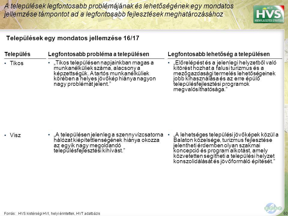 """60 Települések egy mondatos jellemzése 16/17 A települések legfontosabb problémájának és lehetőségének egy mondatos jellemzése támpontot ad a legfontosabb fejlesztések meghatározásához Forrás:HVS kistérségi HVI, helyi érintettek, HVT adatbázis TelepülésLegfontosabb probléma a településen ▪Tikos ▪""""Tikos településen napjainkban magas a munkanélküliek száma, alacsony a képzettségük."""
