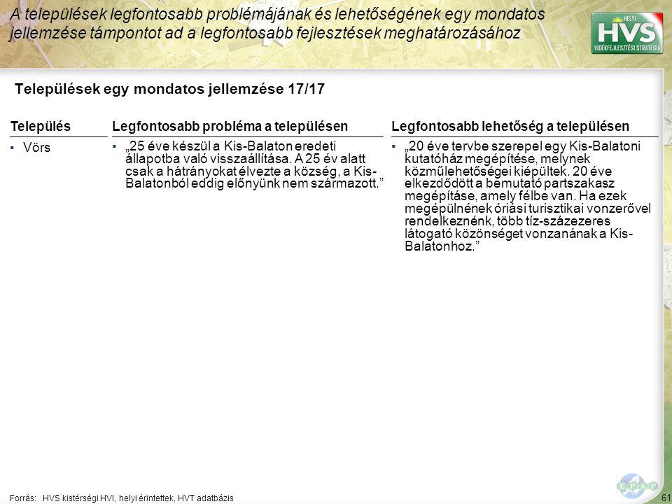"""61 Települések egy mondatos jellemzése 17/17 A települések legfontosabb problémájának és lehetőségének egy mondatos jellemzése támpontot ad a legfontosabb fejlesztések meghatározásához Forrás:HVS kistérségi HVI, helyi érintettek, HVT adatbázis TelepülésLegfontosabb probléma a településen ▪Vörs ▪""""25 éve készül a Kis-Balaton eredeti állapotba való visszaállítása."""