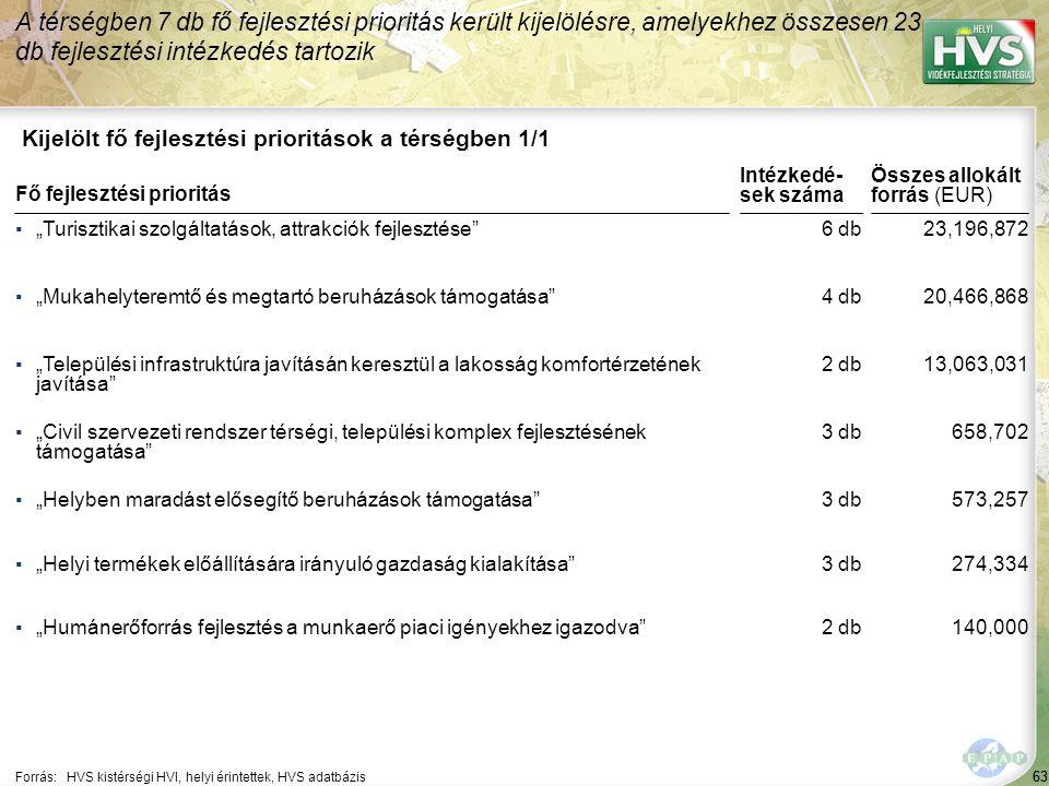 63 Kijelölt fő fejlesztési prioritások a térségben 1/1 A térségben 7 db fő fejlesztési prioritás került kijelölésre, amelyekhez összesen 23 db fejlesz