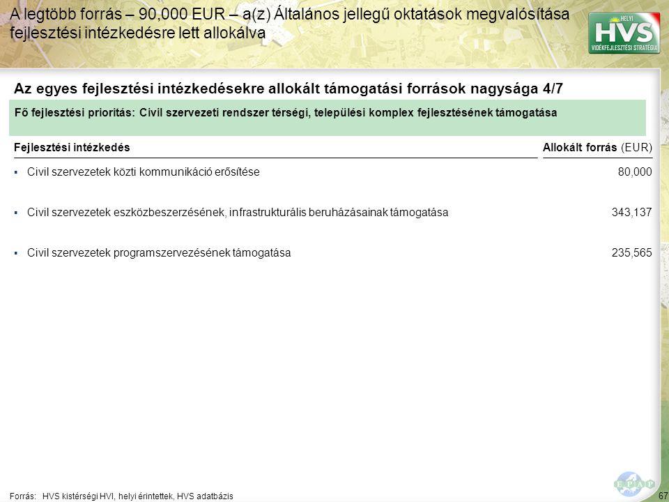 67 ▪Civil szervezetek közti kommunikáció erősítése Forrás:HVS kistérségi HVI, helyi érintettek, HVS adatbázis Az egyes fejlesztési intézkedésekre allokált támogatási források nagysága 4/7 A legtöbb forrás – 90,000 EUR – a(z) Általános jellegű oktatások megvalósítása fejlesztési intézkedésre lett allokálva Fejlesztési intézkedés ▪Civil szervezetek eszközbeszerzésének, infrastrukturális beruházásainak támogatása ▪Civil szervezetek programszervezésének támogatása Fő fejlesztési prioritás: Civil szervezeti rendszer térségi, települési komplex fejlesztésének támogatása Allokált forrás (EUR) 80,000 343,137 235,565