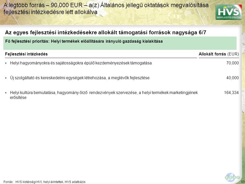 69 ▪Helyi hagyományokra és sajátosságokra épülő kezdeményezések támogatása Forrás:HVS kistérségi HVI, helyi érintettek, HVS adatbázis Az egyes fejlesztési intézkedésekre allokált támogatási források nagysága 6/7 A legtöbb forrás – 90,000 EUR – a(z) Általános jellegű oktatások megvalósítása fejlesztési intézkedésre lett allokálva Fejlesztési intézkedés ▪Új szolgáltató és kereskedelmi egységek létrehozása, a meglévők fejlesztése ▪Helyi kultúra bemutatása, hagyomány őrző rendezvények szervezése, a helyi termékek marketingjének erősítése Fő fejlesztési prioritás: Helyi termékek előállítására irányuló gazdaság kialakítása Allokált forrás (EUR) 70,000 40,000 164,334