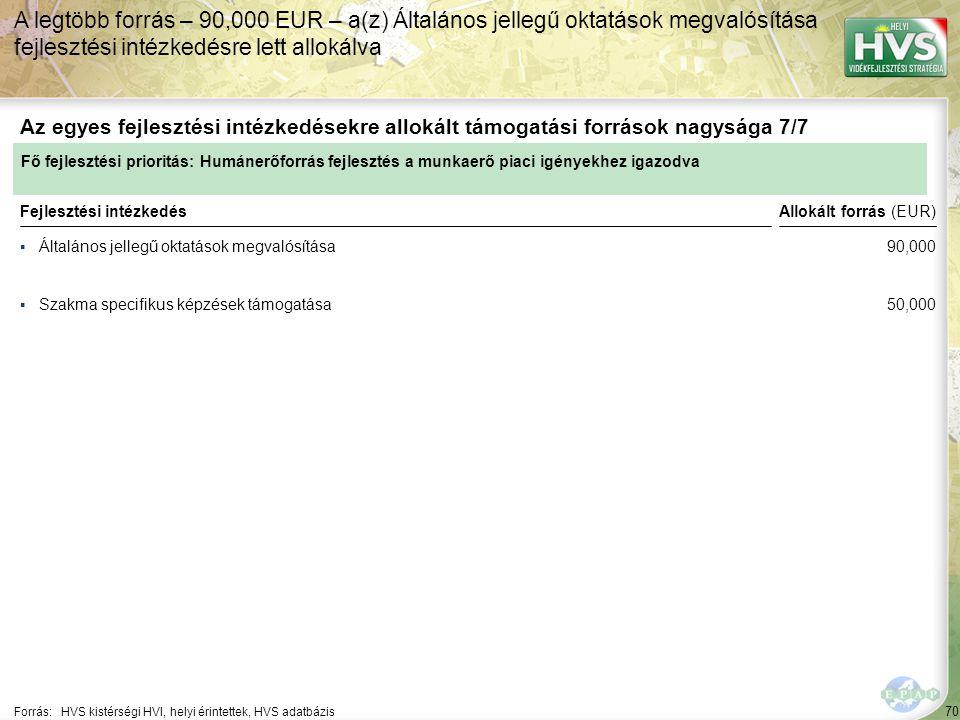 70 ▪Általános jellegű oktatások megvalósítása Forrás:HVS kistérségi HVI, helyi érintettek, HVS adatbázis Az egyes fejlesztési intézkedésekre allokált támogatási források nagysága 7/7 A legtöbb forrás – 90,000 EUR – a(z) Általános jellegű oktatások megvalósítása fejlesztési intézkedésre lett allokálva Fejlesztési intézkedés ▪Szakma specifikus képzések támogatása Fő fejlesztési prioritás: Humánerőforrás fejlesztés a munkaerő piaci igényekhez igazodva Allokált forrás (EUR) 90,000 50,000