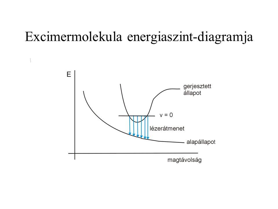 Excimermolekula energiaszint-diagramja