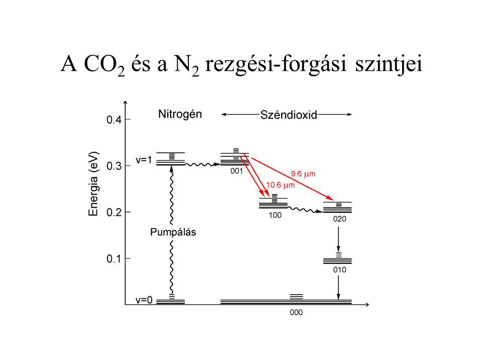A CO 2 és a N 2 rezgési-forgási szintjei
