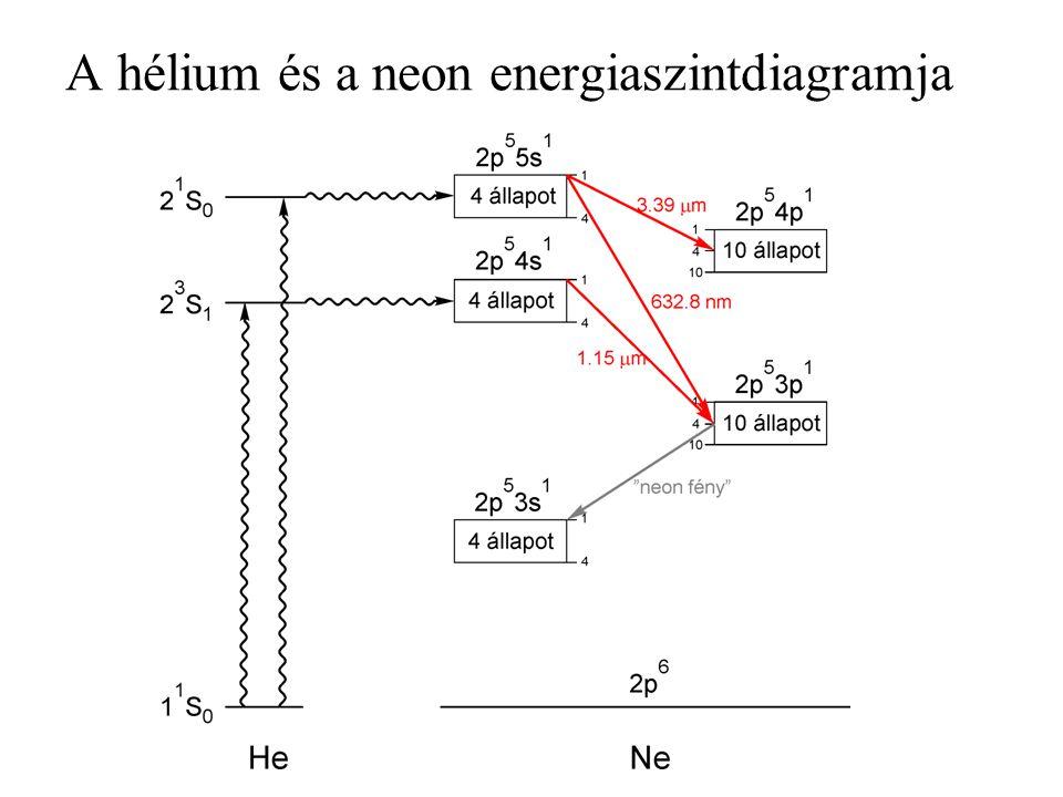 A hélium és a neon energiaszintdiagramja