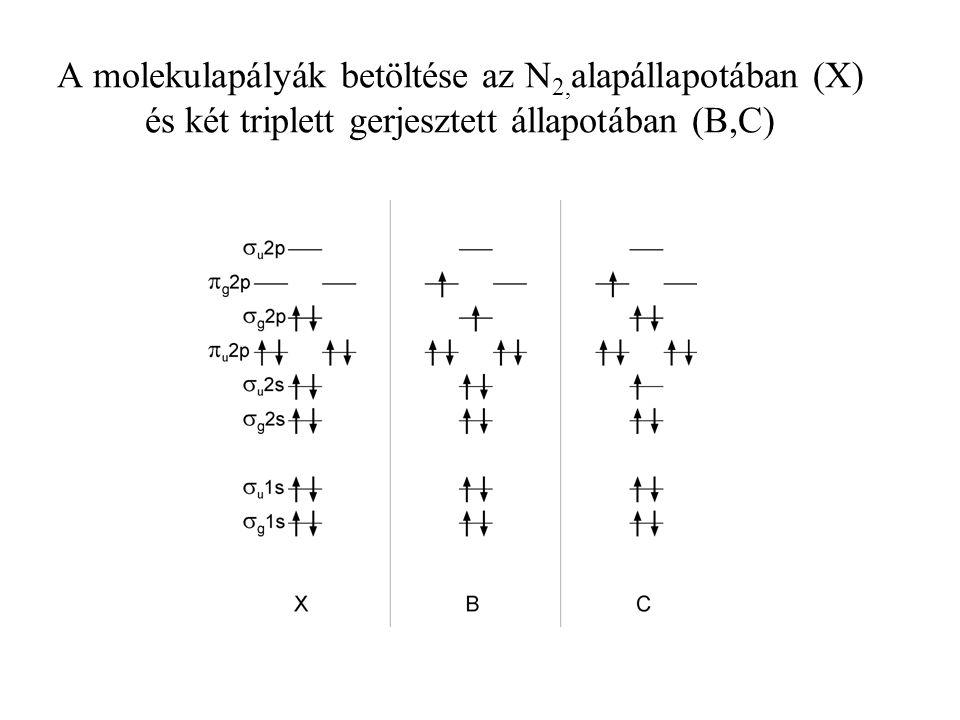 A molekulapályák betöltése az N 2, alapállapotában (X) és két triplett gerjesztett állapotában (B,C)