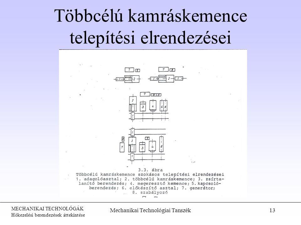 MECHANIKAI TECHNOLÓGÁK Hőkezelési berendezések áttekintése Mechanikai Technológiai Tanszék13 Többcélú kamráskemence telepítési elrendezései